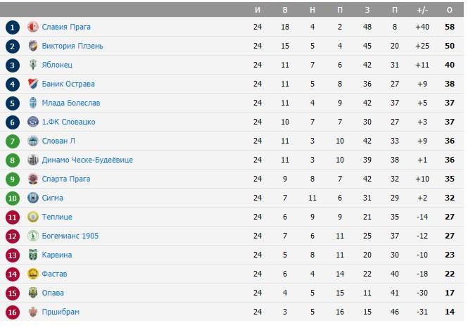 Турнирная таблица чемпионата Чехии